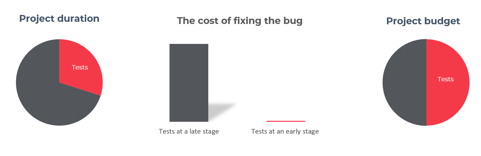 project duration the cost of fixing the bug project budget
